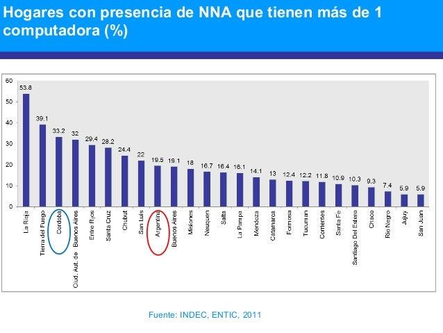 Hogares con presencia de NNA que tienen más de 1 computadora (%) Fuente: INDEC, ENTIC, 2011