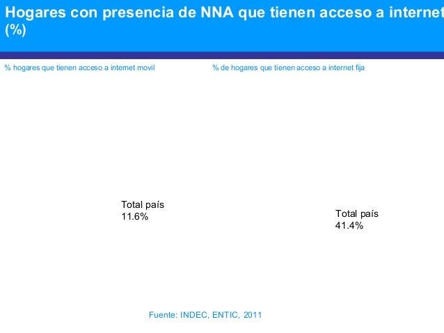 Hogares con presencia de NNA que tienen acceso a internet (%) % hogares que tienen acceso a internet movil % de hogares qu...