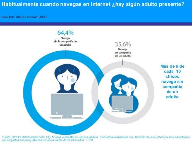 Habitualmente cuando navegas en Internet ¿hay algún adulto presente? Base P20: Utilizan internet (1033) Más de 6 de cada 1...