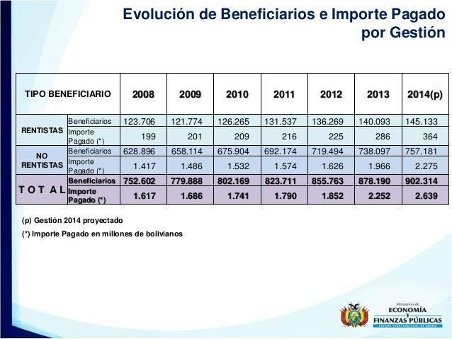 Evolución de Beneficiarios e Importe Pagado por Gestión (p) Gestión 2014 proyectado TIPO BENEFICIARIO 2008 2009 2010 2011 ...