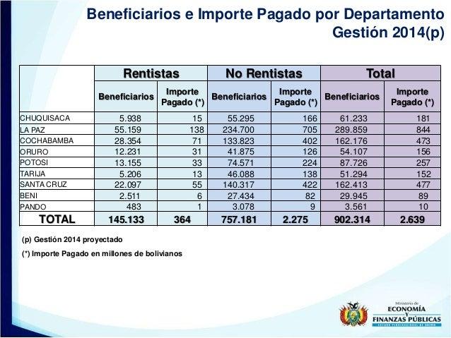 Beneficiarios e Importe Pagado por Departamento Gestión 2014(p) (p) Gestión 2014 proyectado (*) Importe Pagado en millones...
