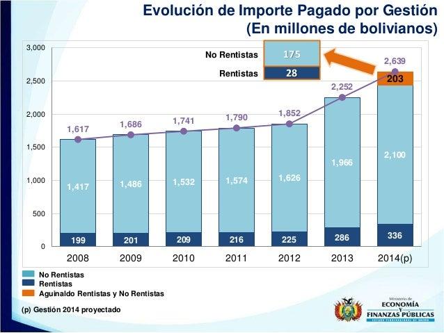 Evolución de Importe Pagado por Gestión (En millones de bolivianos) (p) Gestión 2014 proyectado Aguinaldo Rentistas y No R...