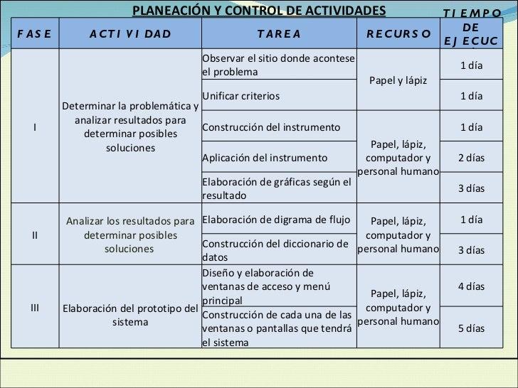 PLANEACIÓN Y CONTROL DE ACTIVIDADES  FASE ACTIVIDAD TAREA RECURSO TIEMPO DE EJECUCIÓN   I Determinar la problemática y ...