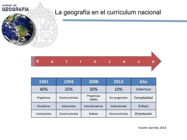 La geografía en el currículum nacional  Retroceso  1981  1994  2008  2013  Año  40%  25%  30%  10%  Cobertura  Piagetiana ...
