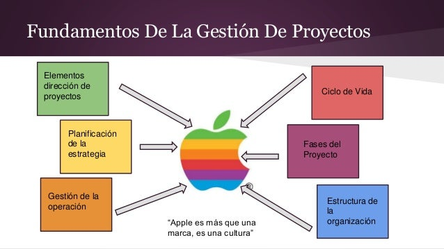 Presentacion Apple