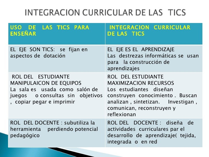 USO  DE  LAS  TICS  PARA  ENSEÑAR  INTEGRACION  CURRICULAR  DE LAS  TICS EL  EJE  SON TICS:  se  fijan en aspectos de  dot...