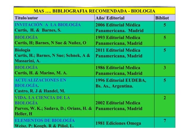 7 1981 Ediciones Omega ELEMENTOS DE BIOLOGÍA Weisz, P; Keogh, R & Piñol, L. 2 2002 Editorial Medica Panamericana, Madrid V...