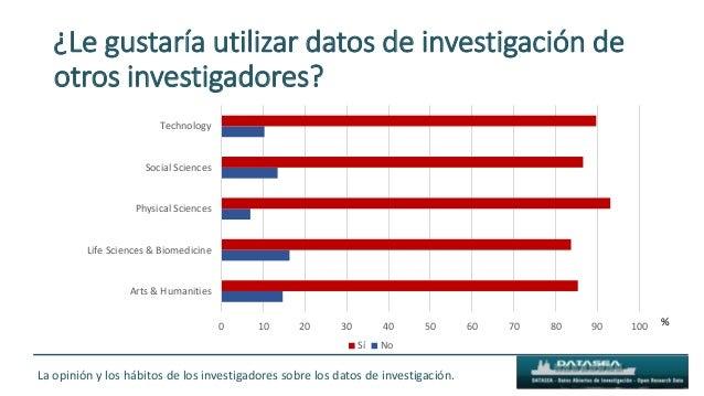 ¿Le gustaría utilizar datos de investigación de otros investigadores? 0 10 20 30 40 50 60 70 80 90 100 Arts & Humanities L...