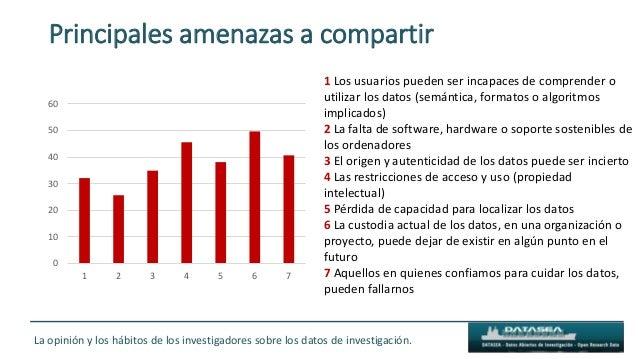 Principales amenazas a compartir 0 10 20 30 40 50 60 1 2 3 4 5 6 7 1 Los usuarios pueden ser incapaces de comprender o uti...