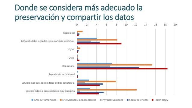 Donde se considera más adecuado la preservación y compartir los datos 0 2 4 6 8 10 12 14 16 18 20 Copia local Editorial (d...