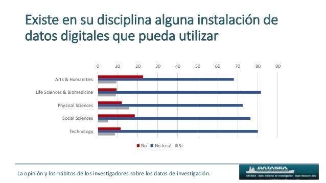 Existe en su disciplina alguna instalación de datos digitales que pueda utilizar 0 10 20 30 40 50 60 70 80 90 Arts & Human...