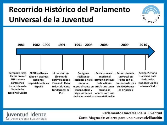 Recorrido Histórico del ParlamentoUniversal de la Juventud       1981        1982 - 1990           1991            1991 - ...