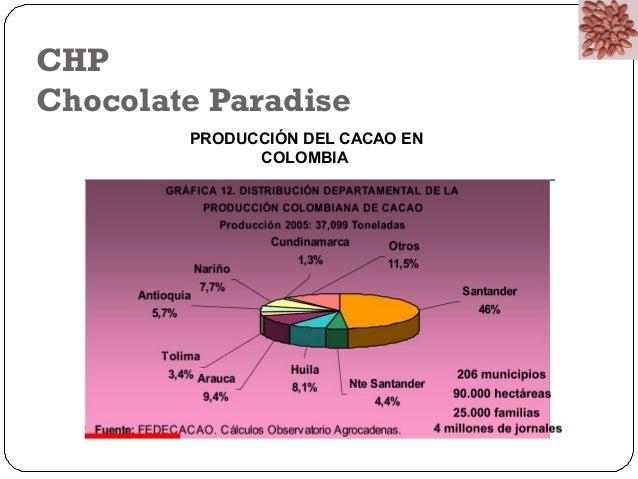 CHP  Chocolate Paradise  PRODUCCIÓN DEL CACAO EN  COLOMBIA