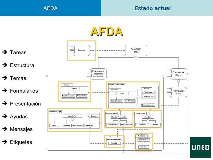 AFDA          Estado actual                        AFDA Tareas Estructura Temas Formularios Presentación Ayudas Men...