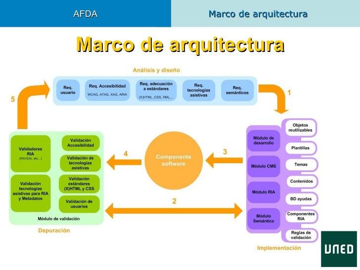 AFDA         Marco de arquitecturaMarco de arquitectura