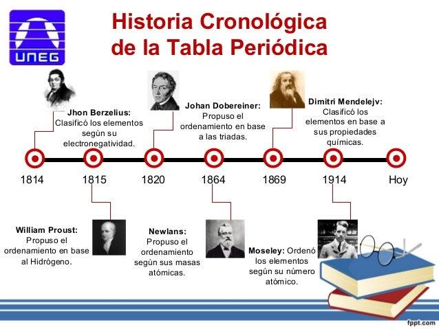 La tabla peridica de los elementos 2 historia cronolgica de la tabla peridica urtaz Image collections