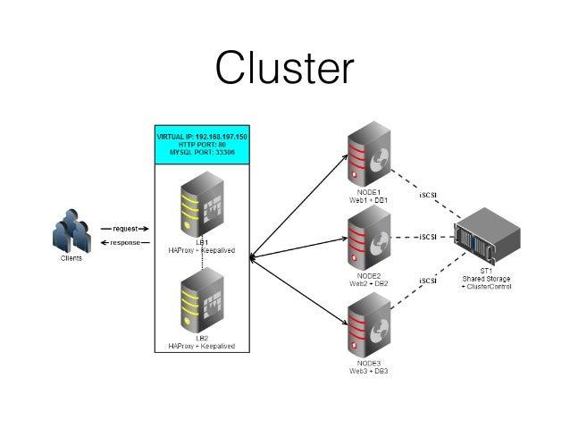 Clusterizando docker i meetup docker c rdoba quaip for Docker consul cluster