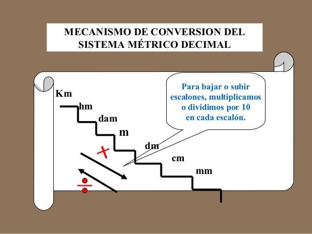 MECANISMO DE CONVERSION DEL  Km  SISTEMA MÉTRICO DECIMAL  hm  dam  m  dm  Para bajar o subir  escalones, multiplicamos  o ...