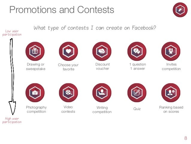 Promotions and Contests Low user participation  What type of contests I can create on Facebook?  Drawing or sweepstake  Ch...