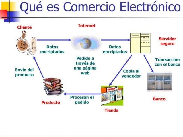 Presentacion comercio electronico for Que es el comercio interior