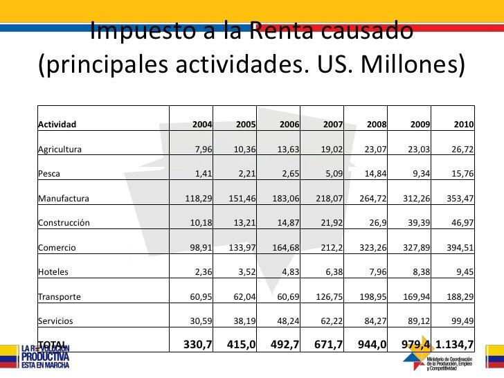 Impuesto a la Renta causado(principales actividades. US. Millones)Actividad       2004     2005     2006     2007     2008...