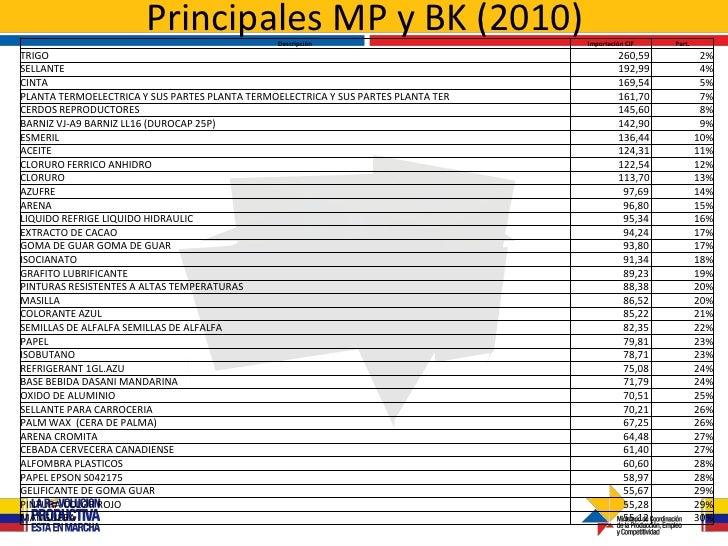 Principales MP y BK (2010)                                                Descripción                        Importación C...