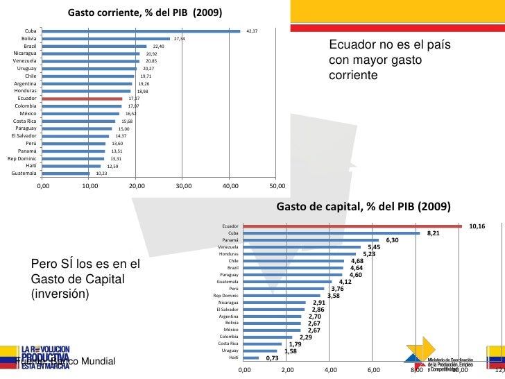 Gasto corriente, % del PIB (2009)        Cuba                                                                             ...