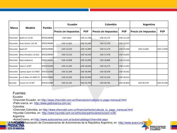 Ecuador                           Colombia                            Argentina Marca           Modelo            Partida ...