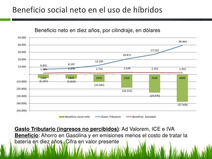 Beneficio social neto en el uso de híbridos            Beneficio neto en diez años, por cilindraje, en dólares 50.000     ...