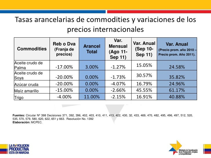 Tasas arancelarias de commodities y variaciones de los                 precios internacionales                            ...