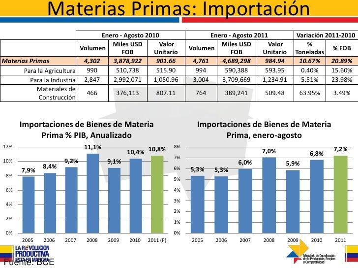 Materias Primas: Importación                                  Enero - Agosto 2010                    Enero - Agosto 2011  ...