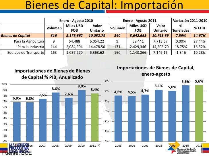 Bienes de Capital: Importación                                  Enero - Agosto 2010                    Enero - Agosto 2011...