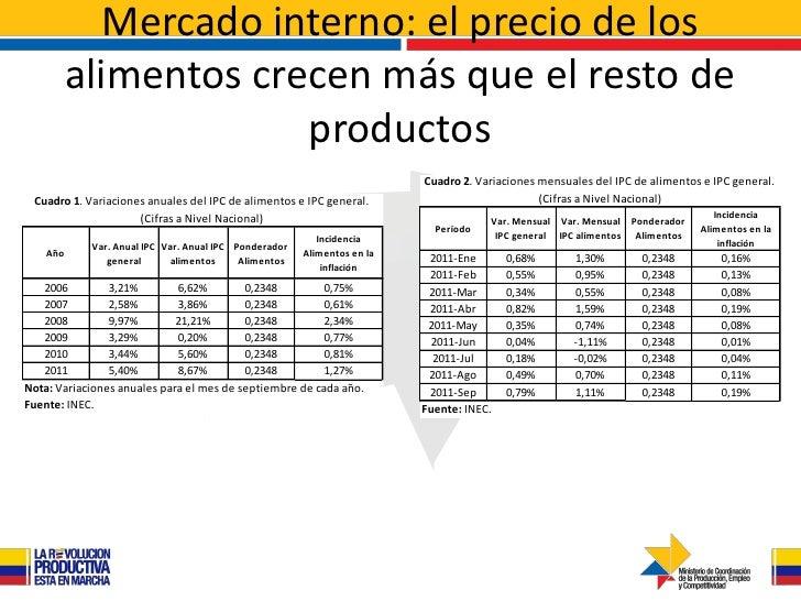 Mercado interno: el precio de los          alimentos crecen más que el resto de                       productos           ...