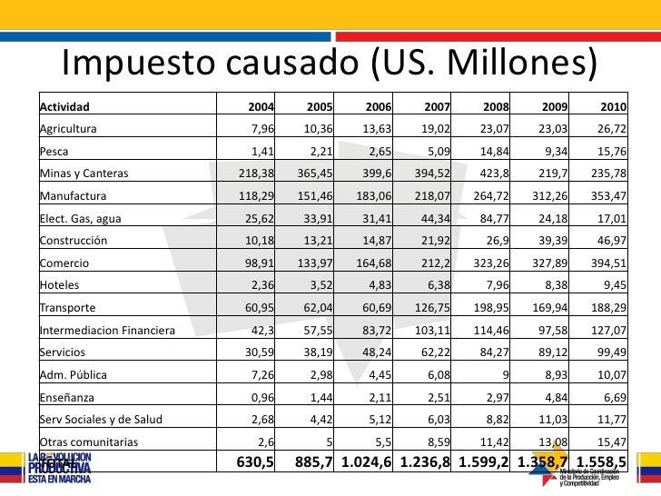 Impuesto causado (US. Millones)Actividad                    2004     2005     2006     2007     2008     2009     2010Agri...