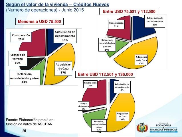 10 Según el valor de la vivienda – Créditos Nuevos (Numero de operaciones) - Junio 2015 Menores a USD 75.500 Fuente: Elabo...