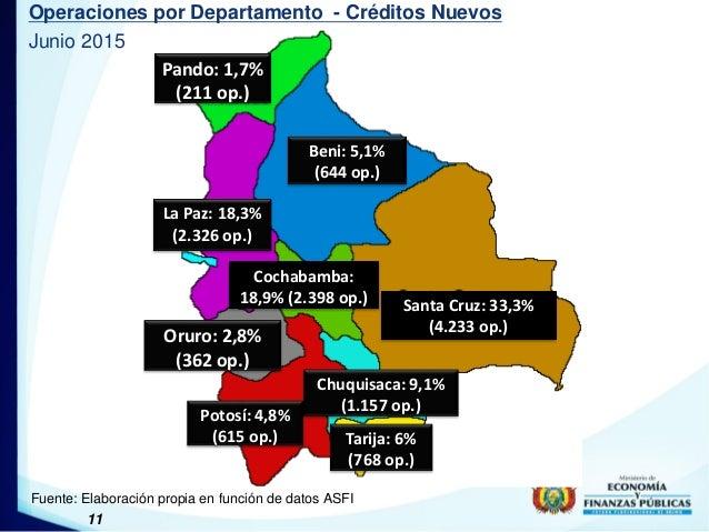 11 Operaciones por Departamento - Créditos Nuevos Junio 2015 Fuente: Elaboración propia en función de datos ASFI Tarija: 6...