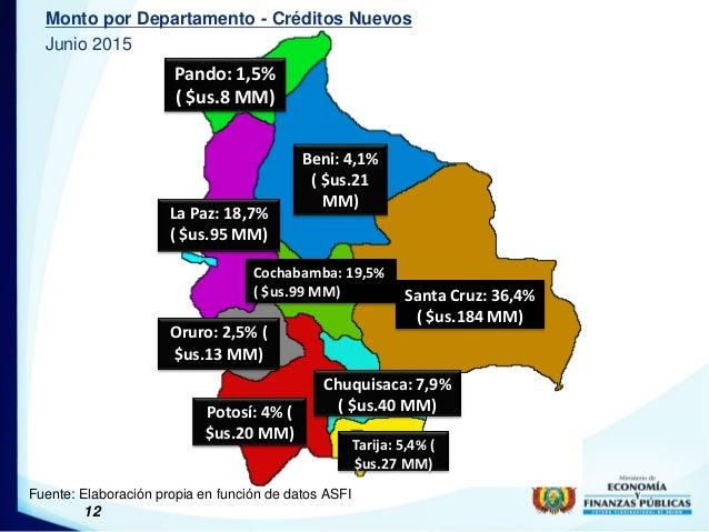 12 Monto por Departamento - Créditos Nuevos Junio 2015 Fuente: Elaboración propia en función de datos ASFI Santa Cruz: 36,...