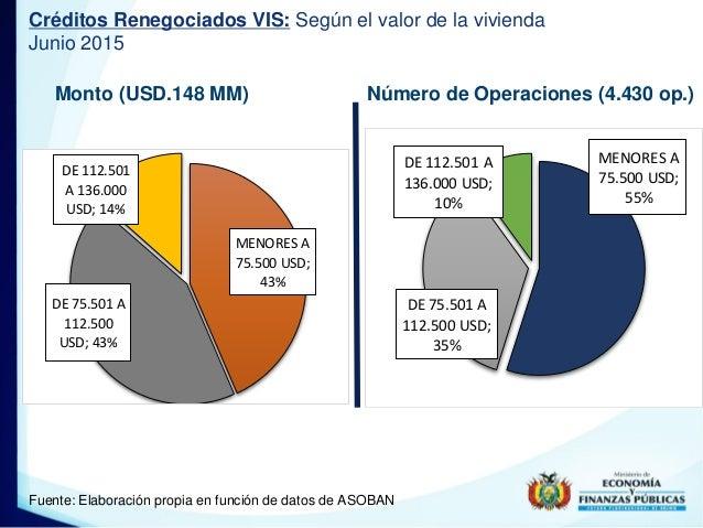 Monto (USD.148 MM) Número de Operaciones (4.430 op.) Créditos Renegociados VIS: Según el valor de la vivienda Junio 2015 F...