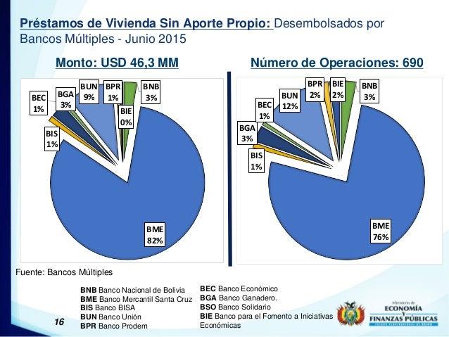 16 Préstamos de Vivienda Sin Aporte Propio: Desembolsados por Bancos Múltiples - Junio 2015 Monto: USD 46,3 MM Número de O...