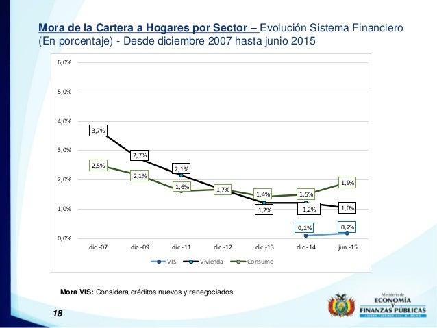 18 Mora de la Cartera a Hogares por Sector – Evolución Sistema Financiero (En porcentaje) - Desde diciembre 2007 hasta jun...
