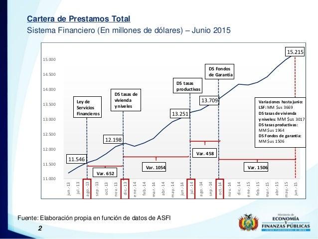 2 Cartera de Prestamos Total Sistema Financiero (En millones de dólares) – Junio 2015 Fuente: Elaboración propia en funció...