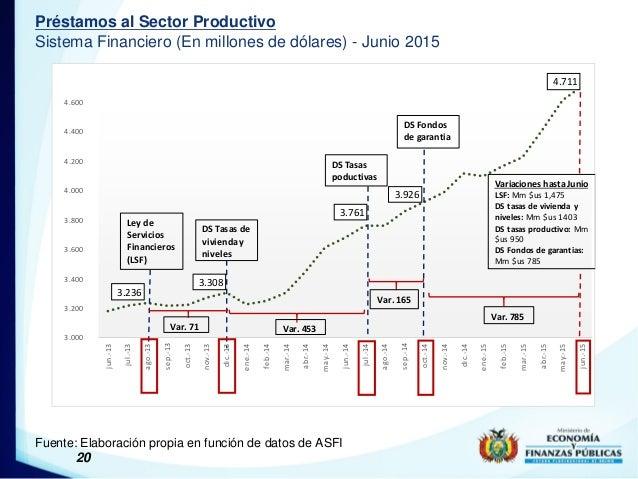 20 Préstamos al Sector Productivo Sistema Financiero (En millones de dólares) - Junio 2015 Fuente: Elaboración propia en f...