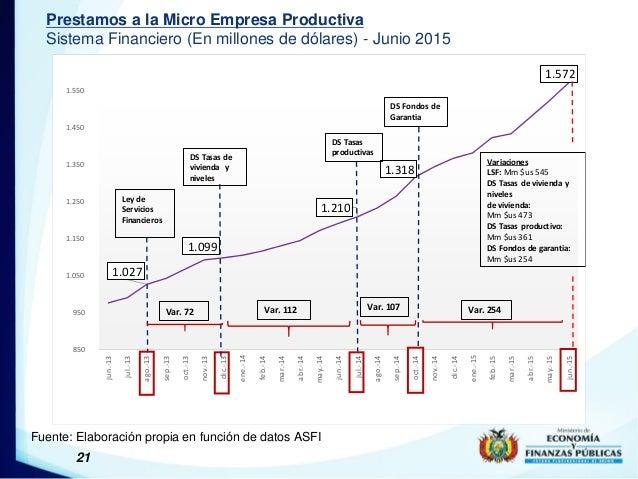 21 Prestamos a la Micro Empresa Productiva Sistema Financiero (En millones de dólares) - Junio 2015 Fuente: Elaboración pr...