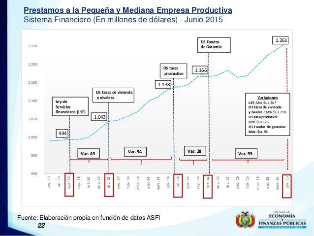 22 Prestamos a la Pequeña y Mediana Empresa Productiva Sistema Financiero (En millones de dólares) - Junio 2015 Fuente: El...