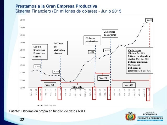 23 Prestamos a la Gran Empresa Productiva Sistema Financiero (En millones de dólares) - Junio 2015 Fuente: Elaboración pro...
