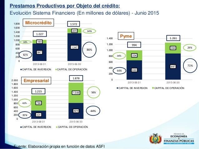 Prestamos Productivos por Objeto del crédito: Evolución Sistema Financiero (En millones de dólares) - Junio 2015 Fuente: E...