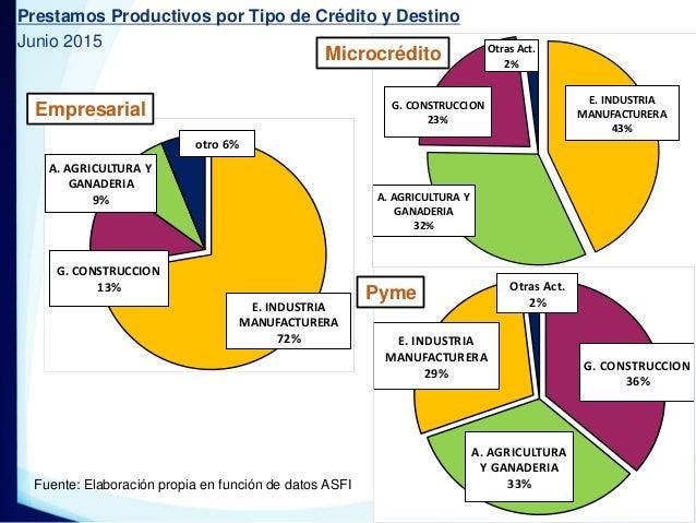 E. INDUSTRIA MANUFACTURERA 72% G. CONSTRUCCION 13% A. AGRICULTURA Y GANADERIA 9% otro 6% Empresarial E. INDUSTRIA MANUFACT...