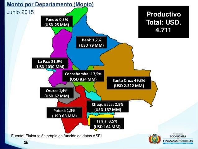 26 Monto por Departamento (Monto) Junio 2015 Fuente: Elaboración propia en función de datos ASFI Productivo Total: USD. 4....