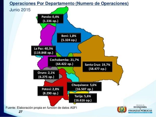 27 Operaciones Por Departamento (Numero de Operaciones) Junio 2015 Fuente: Elaboración propia en función de datos ASFI San...