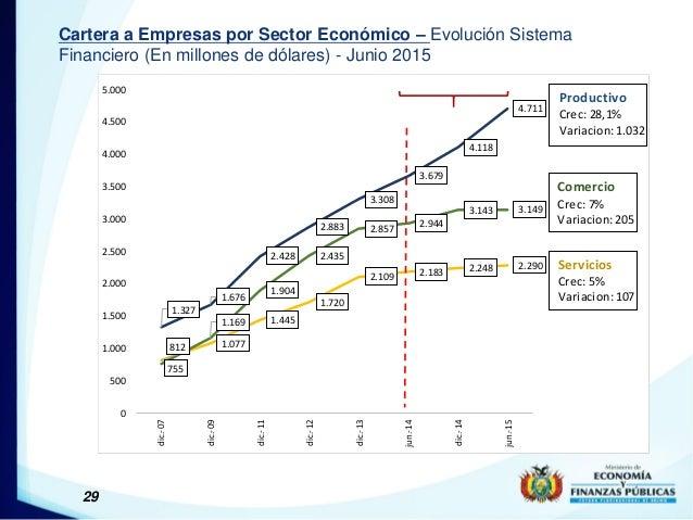 29 Cartera a Empresas por Sector Económico – Evolución Sistema Financiero (En millones de dólares) - Junio 2015 1.327 1.67...